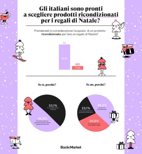 Infografica indagine Back Market - Prodotti ricondizionati e Natale