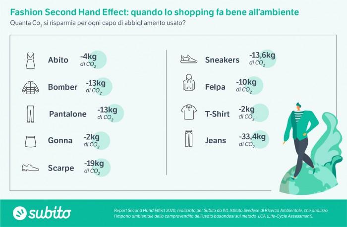 Subito_Infografica_Second Hand Effect_Abbigliamento